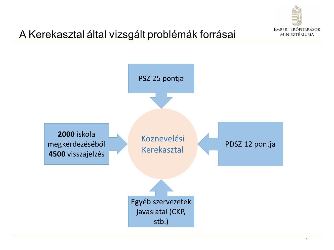 A Kerekasztal által vizsgált problémák forrásai 3 2000 iskola megkérdezéséből 4500 visszajelzés Köznevelési Kerekasztal PSZ 25 pontja PDSZ 12 pontja Egyéb szervezetek javaslatai (CKP, stb.)