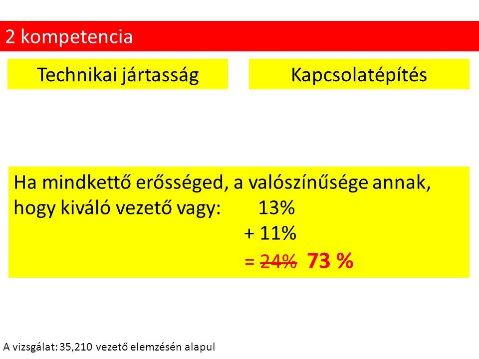 55 A vizsgálat: 35,210 vezető elemzésén alapul Technikai jártasságKapcsolatépítés 2 kompetencia Ha mindkettő erősséged, a valószínűsége annak, hogy kiváló vezető vagy: 13% + 11% = 24% 73 %