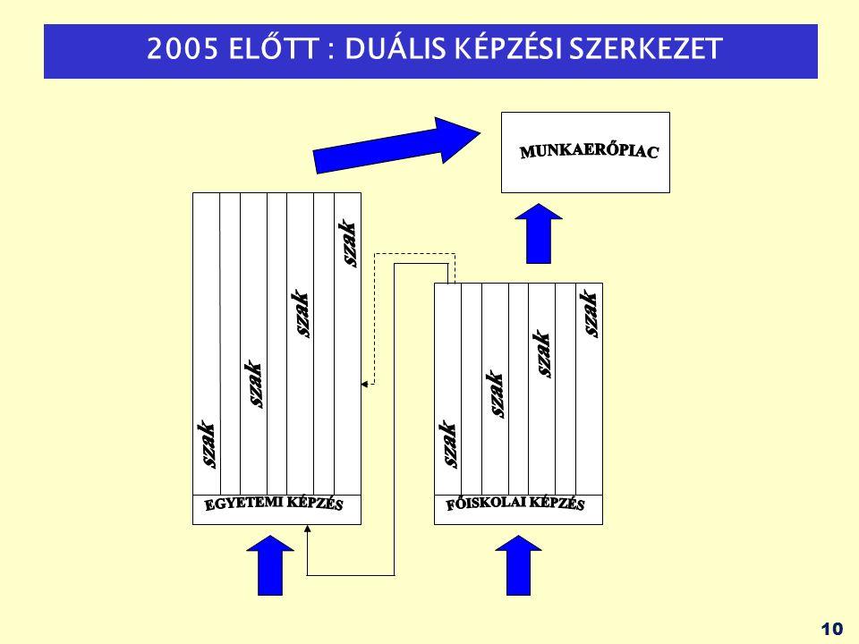 11 2005 ÓTA: LINEÁRIS TÖBBCIKLUSOS KÉPZÉSI SZERKEZET 6-8 FÉLÉV ALAPKÉPZÉS EGY-EGY KÉPZÉSI ÁGA 2-4 FÉLÉV MESTERKÉPZÉS