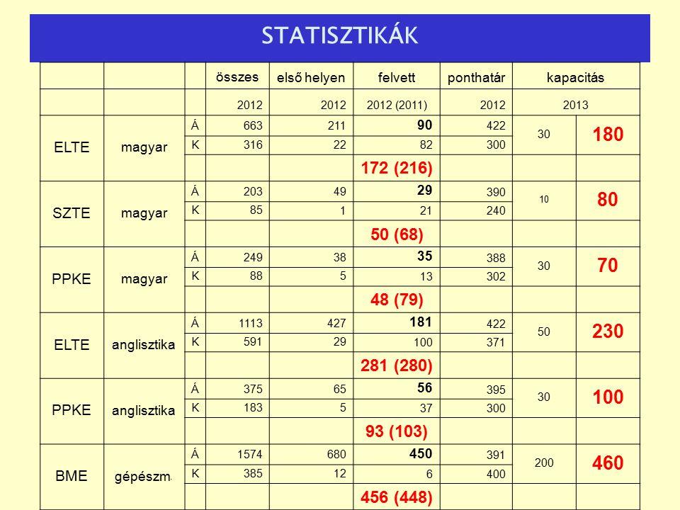 STATISZTIKÁK összeselső helyenfelvettponthatárkapacitás 2012 2012 (2011)20122013 ELTE magyar Á663211 90 422 30 180 K3162282300 172 (216) SZTE magyar Á20349 29 390 10 80 K85121240 50 (68) PPKE magyar Á24938 35 388 30 70 K88513302 48 (79) ELTE anglisztika Á1113427 181 422 50 230 K59129100371 281 (280) PPKE anglisztika Á37565 56 395 30 100 K183537300 93 (103) BME gépészm.