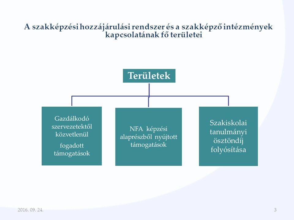 A szakképzési hozzájárulási rendszer és a szakképző intézmények kapcsolatának fő területei 2016.