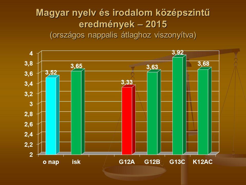 Magyar nyelv és irodalom középszintű eredmények – 2015 (országos nappalis átlaghoz viszonyítva)