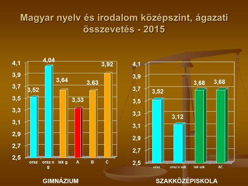 Magyar nyelv és irodalom középszint, ágazati összevetés - 2015 GIMNÁZIUMSZAKKÖZÉPISKOLA