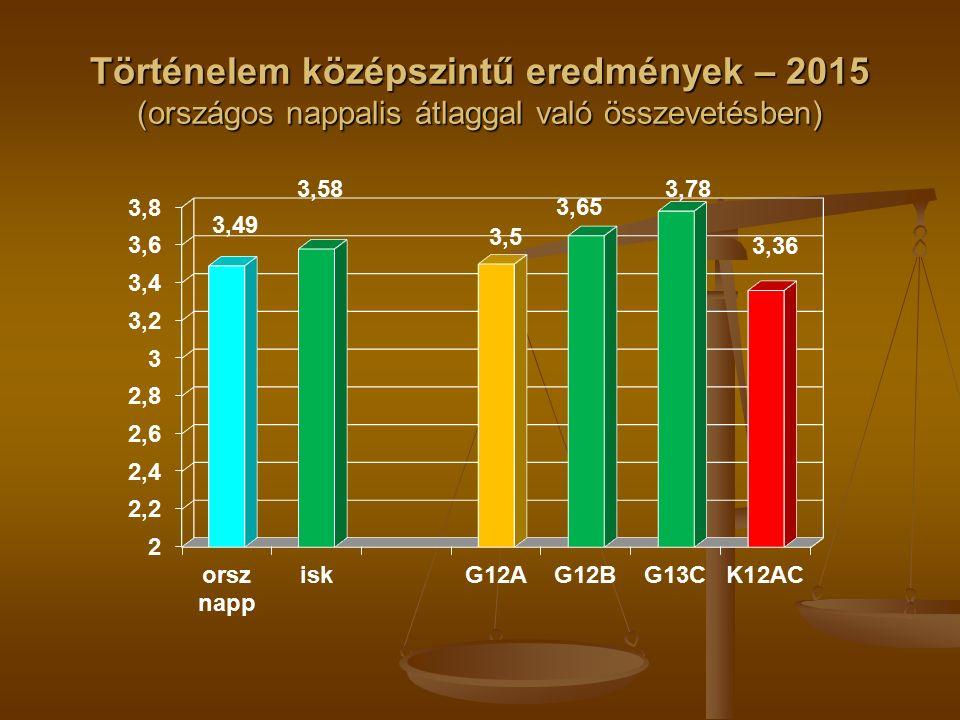 Történelem középszintű eredmények – 2015 (országos nappalis átlaggal való összevetésben)