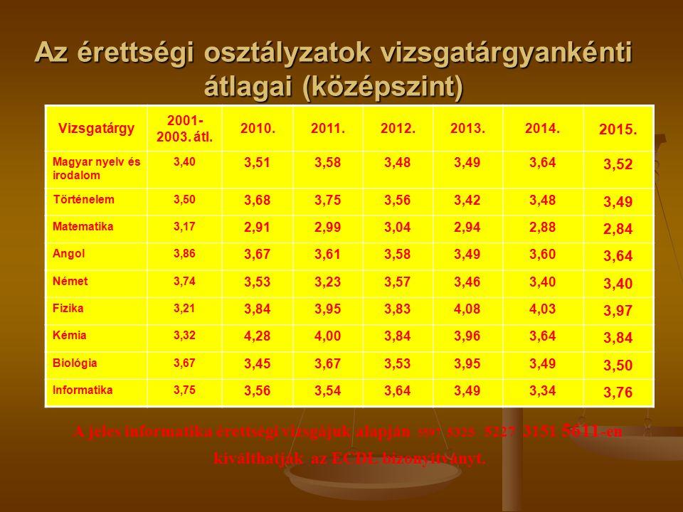 Az érettségi osztályzatok vizsgatárgyankénti átlagai (középszint) Vizsgatárgy 2001- 2003.