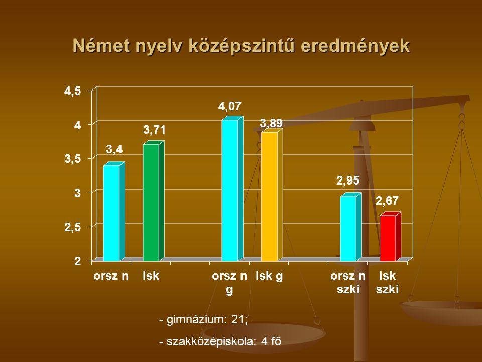 Német nyelv középszintű eredmények - gimnázium: 21; - szakközépiskola: 4 fő