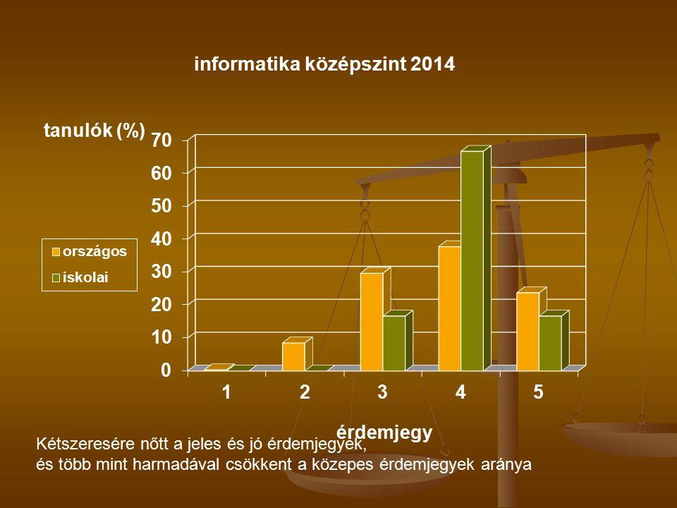 Kétszeresére nőtt a jeles és jó érdemjegyek, és több mint harmadával csökkent a közepes érdemjegyek aránya