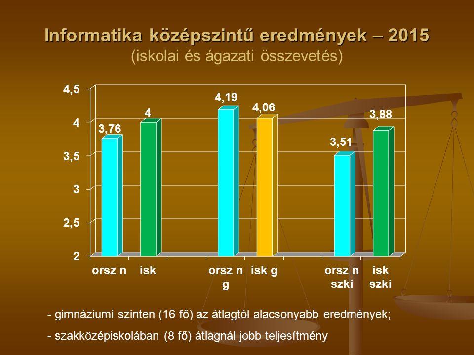 Informatika középszintű eredmények – 2015 Informatika középszintű eredmények – 2015 (iskolai és ágazati összevetés) - gimnáziumi szinten (16 fő) az átlagtól alacsonyabb eredmények; - szakközépiskolában (8 fő) átlagnál jobb teljesítmény