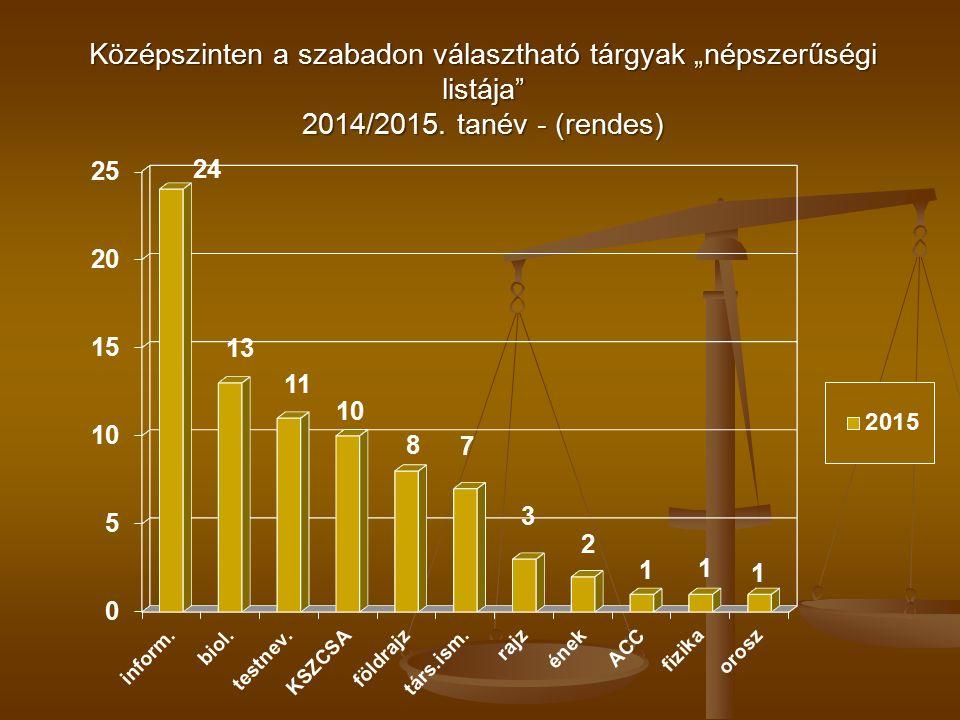 """Középszinten a szabadon választható tárgyak """"népszerűségi listája 2014/2015. tanév - (rendes)"""