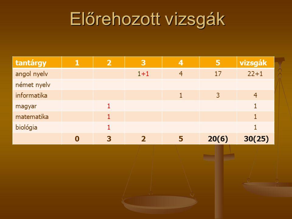 Előrehozott vizsgák tantárgy12345vizsgák angol nyelv1+141722+1 német nyelv informatika134 magyar11 matematika11 biológia11 032520(6) 30(25)