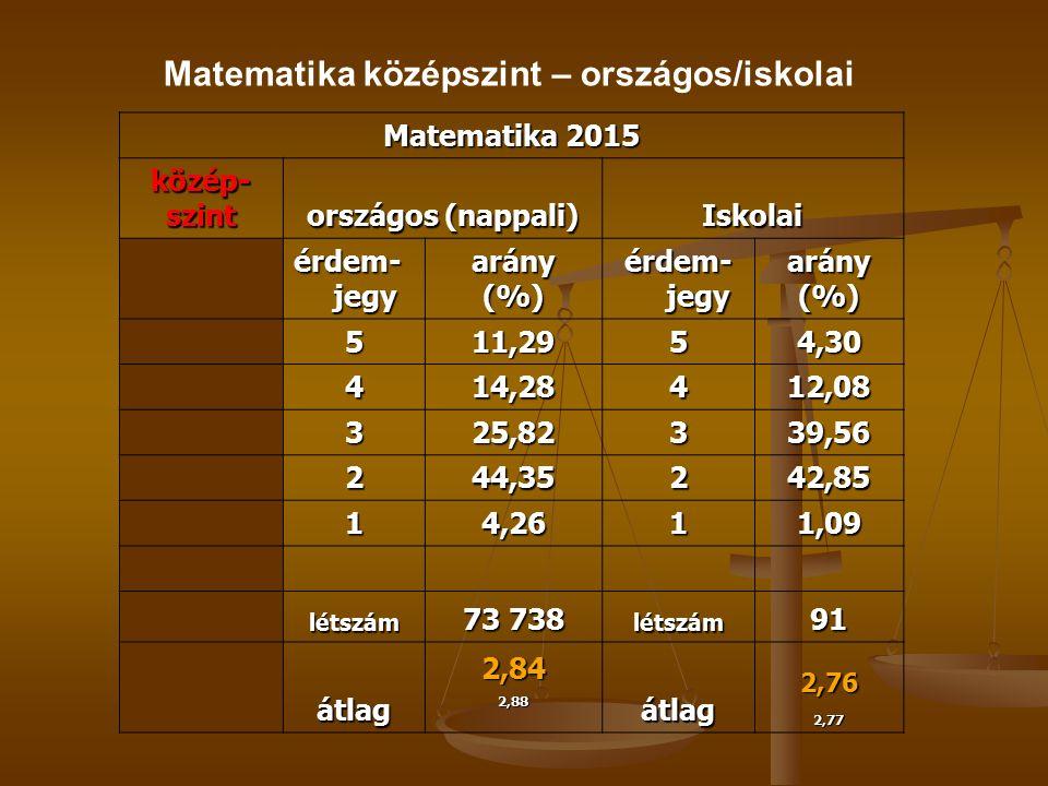 Matematika 2015 közép-szint országos (nappali) Iskolai érdem- jegy arány(%) arány(%) 511,2954,30 414,28412,08 325,82339,56 244,35242,85 14,2611,09 létszám 73 738 létszám91 átlag2,842,88átlag2,762,77 Matematika középszint – országos/iskolai