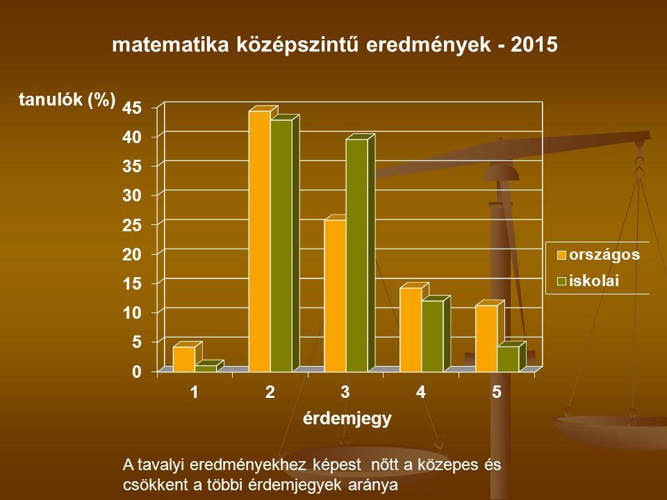 A tavalyi eredményekhez képest nőtt a közepes és csökkent a többi érdemjegyek aránya
