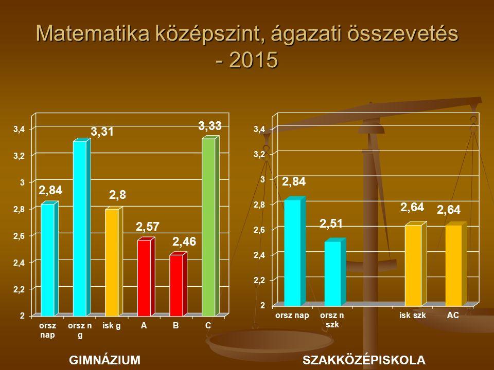 Matematika középszint, ágazati összevetés - 2015 GIMNÁZIUMSZAKKÖZÉPISKOLA