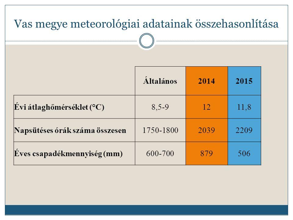 Vas megye meteorológiai adatainak összehasonlítása Általános20142015 Évi átlaghőmérséklet (°C)8,5-91211,8 Napsütéses órák száma összesen1750-180020392209 Éves csapadékmennyiség (mm)600-700879506