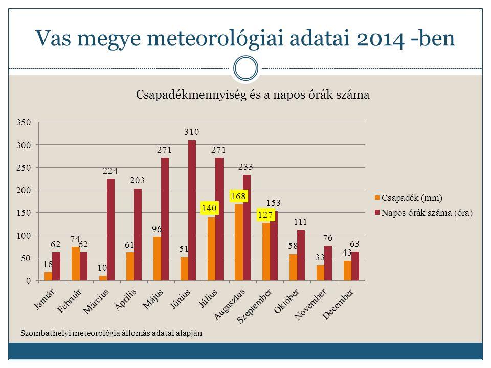 Vas megye meteorológiai adatai 2014 -ben Szombathelyi meteorológia állomás adatai alapján Hőmérsékleti adtok