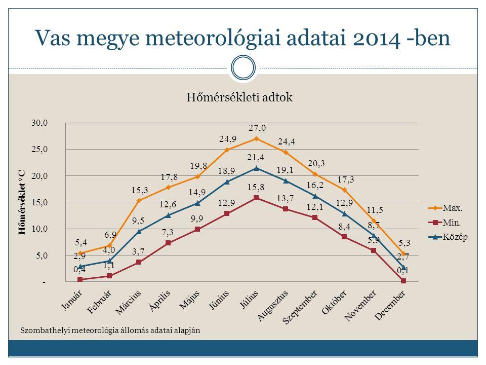 Vas megye meteorológiai adatai 2015 -ben Szombathelyi meteorológia állomás adatai alapján Csapadékmennyiség és a napos órák száma