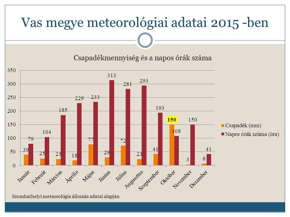 Vas megye meteorológiai adatai 2015 -ben Szombathelyi meteorológia állomás adatai alapján Hőmérsékleti adtok