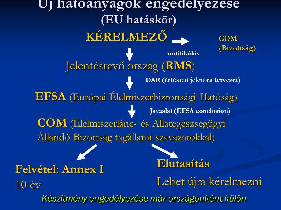 Új hatóanyagok engedélyezése (EU hatáskör) Készítmény engedélyezése már országonként külön KÉRELMEZŐ Jelentéstevő ország (RMS) EFSA (Európai Élelmiszerbiztonsági Hatóság) COM (Élelmiszerlánc- és Állategészségügyi Állandó Bizottság tagállami szavazatokkal) Felvétel: Annex I 10 év Elutasítás Lehet újra kérelmezni DAR (értékelő jelentés tervezet) Javaslat (EFSA conclusion) COM (Bizottság) notifikálás