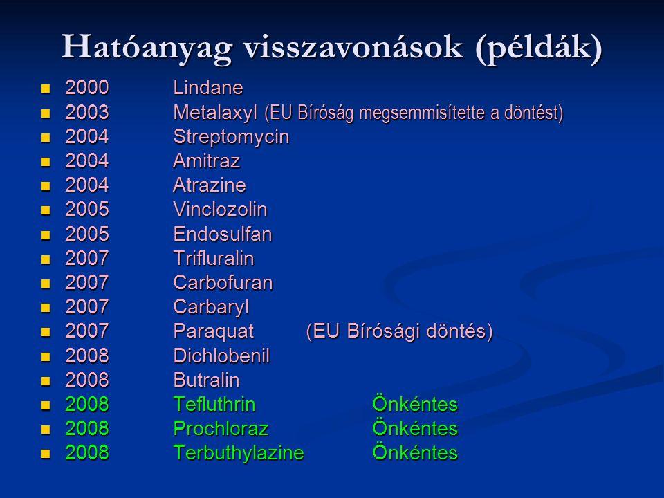 Hatóanyag visszavonások (példák) 2000 Lindane 2000 Lindane 2003 Metalaxyl (EU Bíróság megsemmisítette a döntést) 2003 Metalaxyl (EU Bíróság megsemmisítette a döntést) 2004Streptomycin 2004Streptomycin 2004Amitraz 2004Amitraz 2004Atrazine 2004Atrazine 2005Vinclozolin 2005Vinclozolin 2005Endosulfan 2005Endosulfan 2007Trifluralin 2007Trifluralin 2007Carbofuran 2007Carbofuran 2007Carbaryl 2007Carbaryl 2007 Paraquat (EU Bírósági döntés) 2007 Paraquat (EU Bírósági döntés) 2008Dichlobenil 2008Dichlobenil 2008Butralin 2008Butralin 2008Tefluthrin Önkéntes 2008Tefluthrin Önkéntes 2008Prochloraz Önkéntes 2008Prochloraz Önkéntes 2008TerbuthylazineÖnkéntes 2008TerbuthylazineÖnkéntes