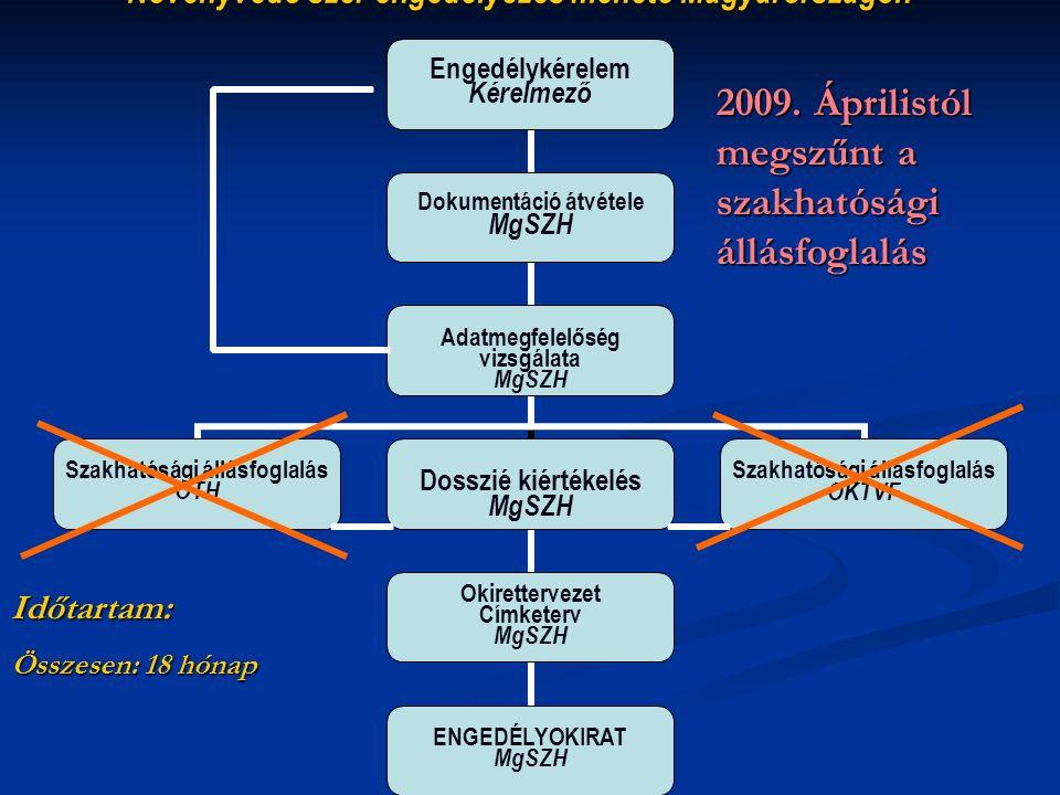 Növényvédő szer engedélyezés menete Magyarországon Időtartam: Összesen: 18 hónap 2009. Áprilistól megszűnt a szakhatósági állásfoglalás