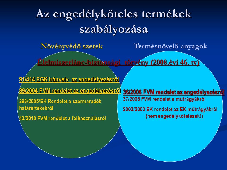 Az engedélyköteles termékek szabályozása Növényvédő szerekTermésnövelő anyagok Élelmiszerlánc-biztonsági törvény (2008.évi 46. tv) 91/414 EGK irányelv