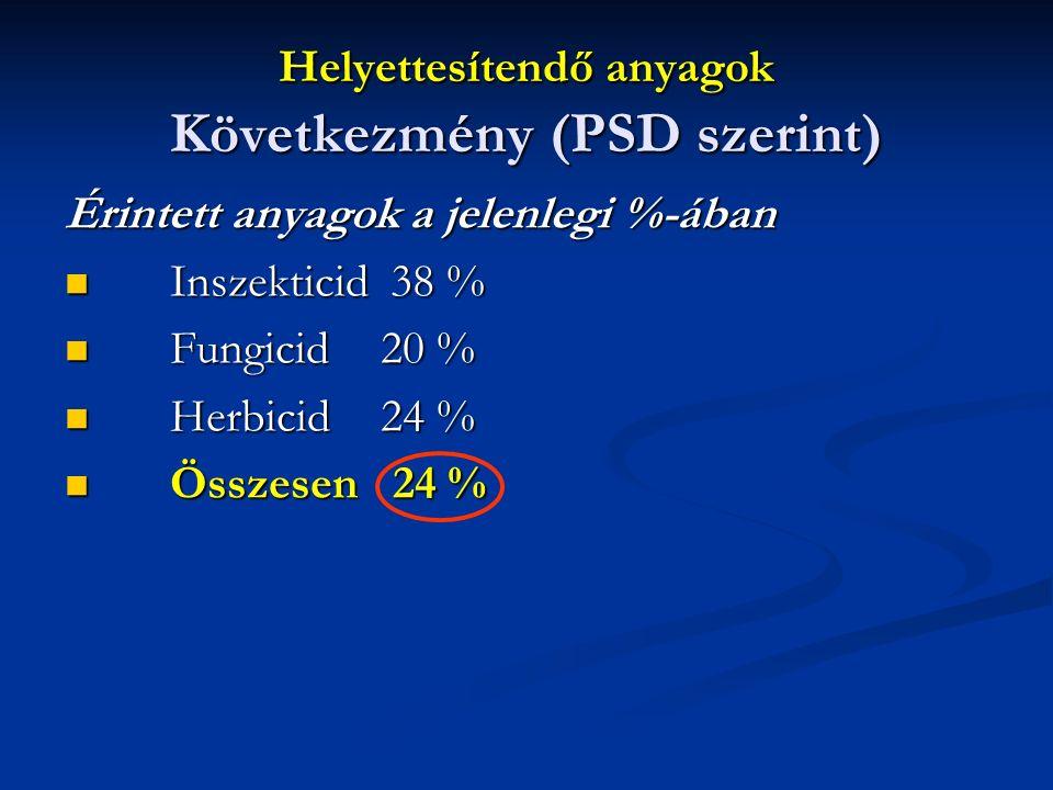 Helyettesítendő anyagok Következmény (PSD szerint) Érintett anyagok a jelenlegi %-ában Inszekticid 38 % Inszekticid 38 % Fungicid20 % Fungicid20 % Herbicid24 % Herbicid24 % Összesen 24 % Összesen 24 %