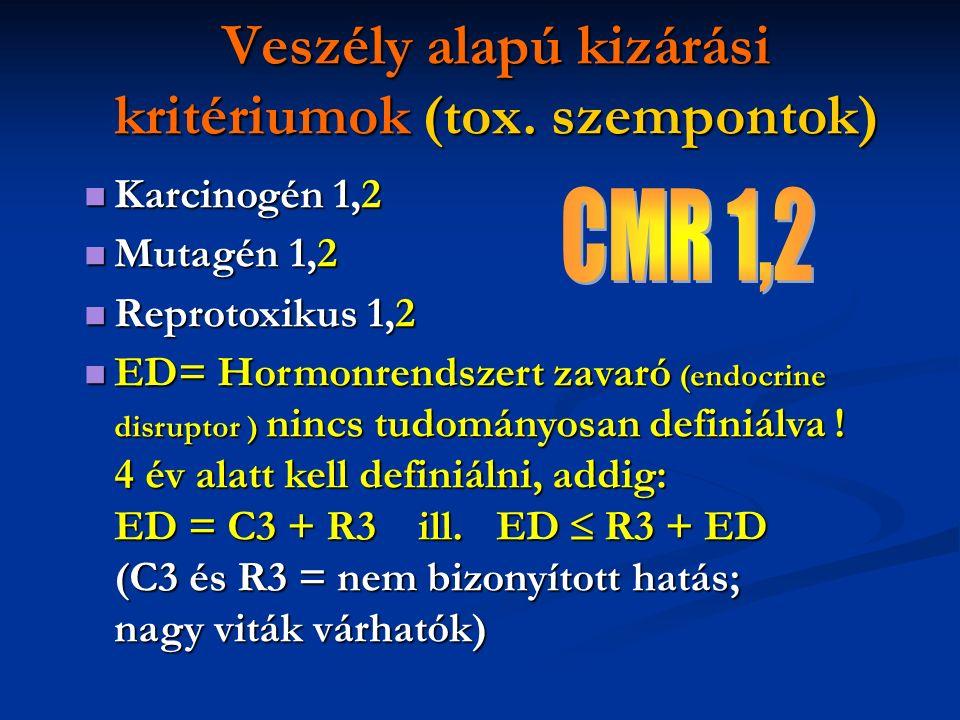 Veszély alapú kizárási kritériumok (tox. szempontok) Karcinogén 1,2 Karcinogén 1,2 Mutagén 1,2 Mutagén 1,2 Reprotoxikus 1,2 Reprotoxikus 1,2 ED= Hormo