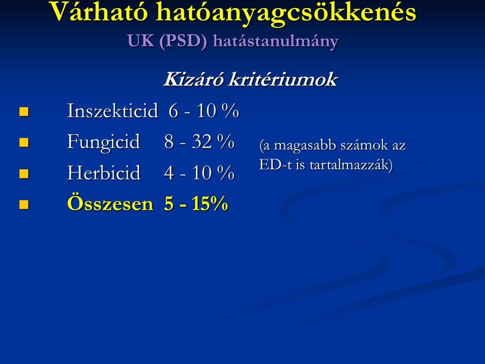 Kizáró kritériumok Inszekticid 6 - 10 % Inszekticid 6 - 10 % Fungicid8 - 32 % Fungicid8 - 32 % Herbicid4 - 10 % Herbicid4 - 10 % Összesen 5 - 15% Összesen 5 - 15% (a magasabb számok az ED-t is tartalmazzák) Várható hatóanyagcsökkenés UK (PSD) hatástanulmány