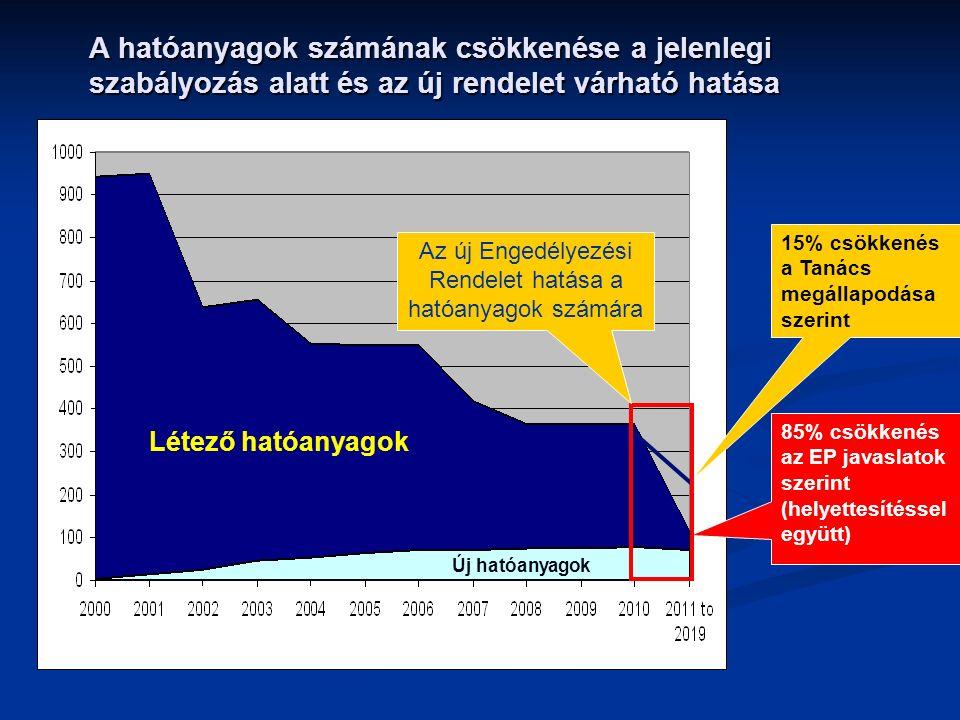 A hatóanyagok számának csökkenése a jelenlegi szabályozás alatt és az új rendelet várható hatása Létező hatóanyagok Új hatóanyagok 15% csökkenés a Tanács megállapodása szerint 85% csökkenés az EP javaslatok szerint (helyettesítéssel együtt) Az új Engedélyezési Rendelet hatása a hatóanyagok számára