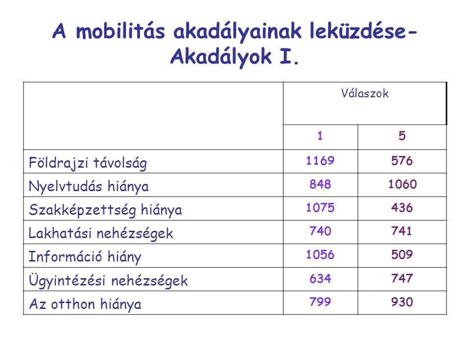 A mobilitás akadályainak leküzdése- Akadályok I. Válaszok 15 Földrajzi távolság 1169576 Nyelvtudás hiánya 8481060 Szakképzettség hiánya 1075436 Lakhat
