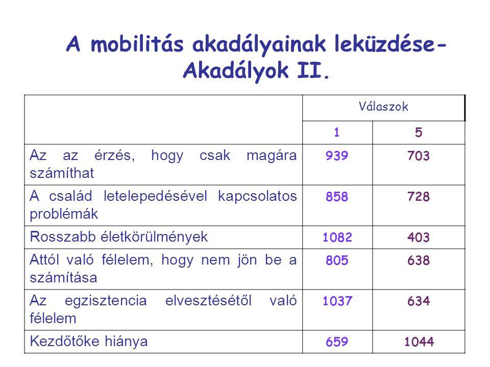 Válaszok 15 Az az érzés, hogy csak magára számíthat 939703 A család letelepedésével kapcsolatos problémák 858728 Rosszabb életkörülmények 1082403 Attól való félelem, hogy nem jön be a számítása 805638 Az egzisztencia elvesztésétől való félelem 1037634 Kezdőtőke hiánya 6591044 A mobilitás akadályainak leküzdése- Akadályok II.