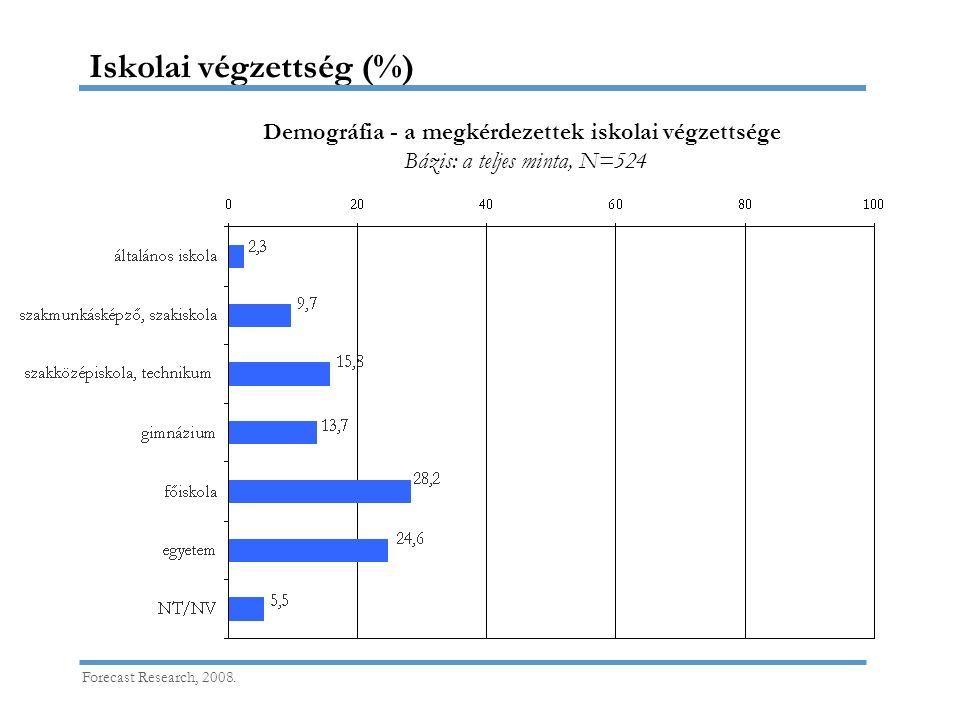Iskolai végzettség (%) Forecast Research, 2008. Demográfia - a megkérdezettek iskolai végzettsége Bázis: a teljes minta, N=524