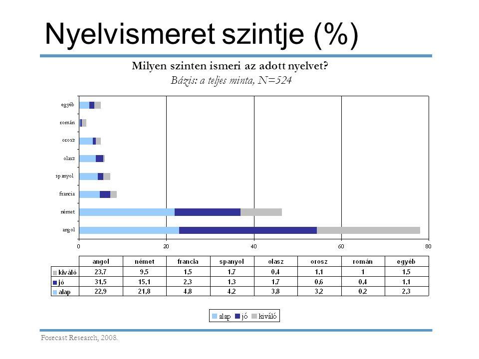 Nyelvismeret szintje (%) Forecast Research, 2008. Milyen szinten ismeri az adott nyelvet? Bázis: a teljes minta, N=524