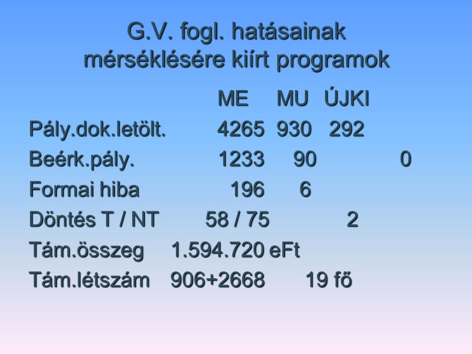 G.V. fogl. hatásainak mérséklésére kiírt programok ME MU ÚJKI Pály.dok.letölt.4265 930 292 Beérk.pály.1233 90 0 Formai hiba 196 6 Döntés T / NT 58 / 7