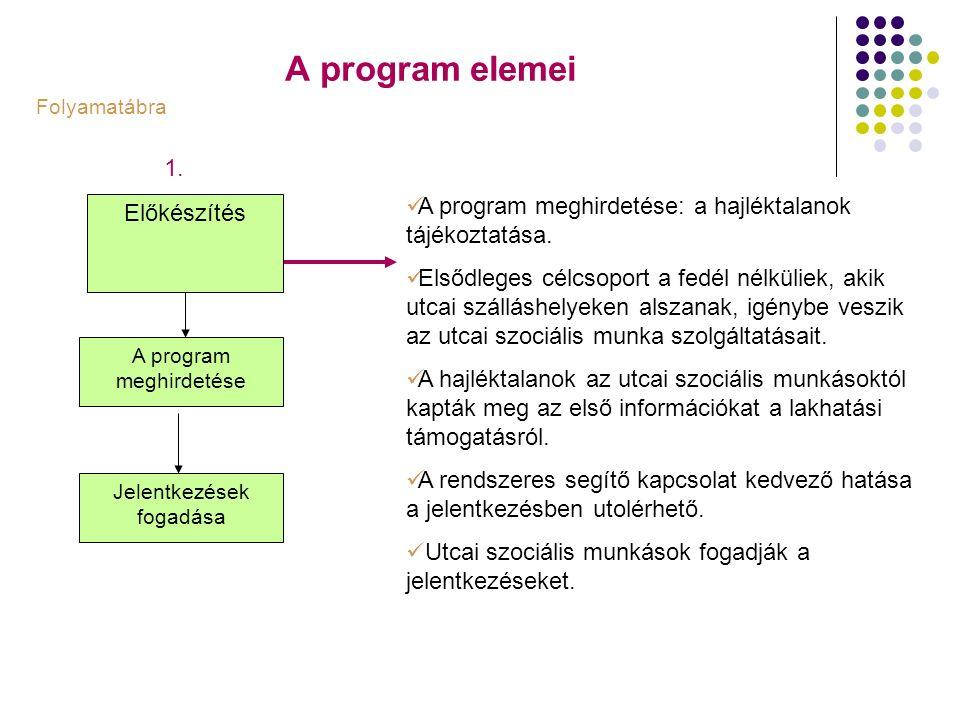 A program elemei Előkészítés A program meghirdetése Jelentkezések fogadása Folyamatábra A program meghirdetése: a hajléktalanok tájékoztatása. Elsődle