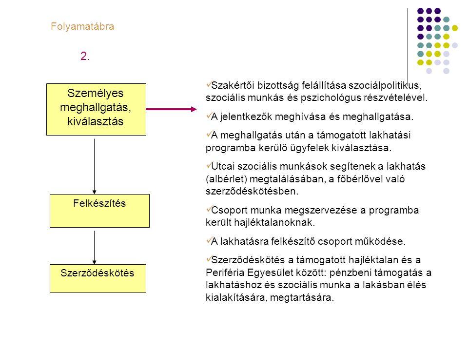 Személyes meghallgatás, kiválasztás Szerződéskötés Felkészítés Folyamatábra Szakértői bizottság felállítása szociálpolitikus, szociális munkás és pszi
