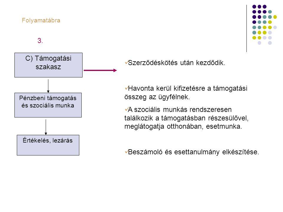 C) Támogatási szakasz Pénzbeni támogatás és szociális munka Értékelés, lezárás Folyamatábra Szerződéskötés után kezdődik. Havonta kerül kifizetésre a