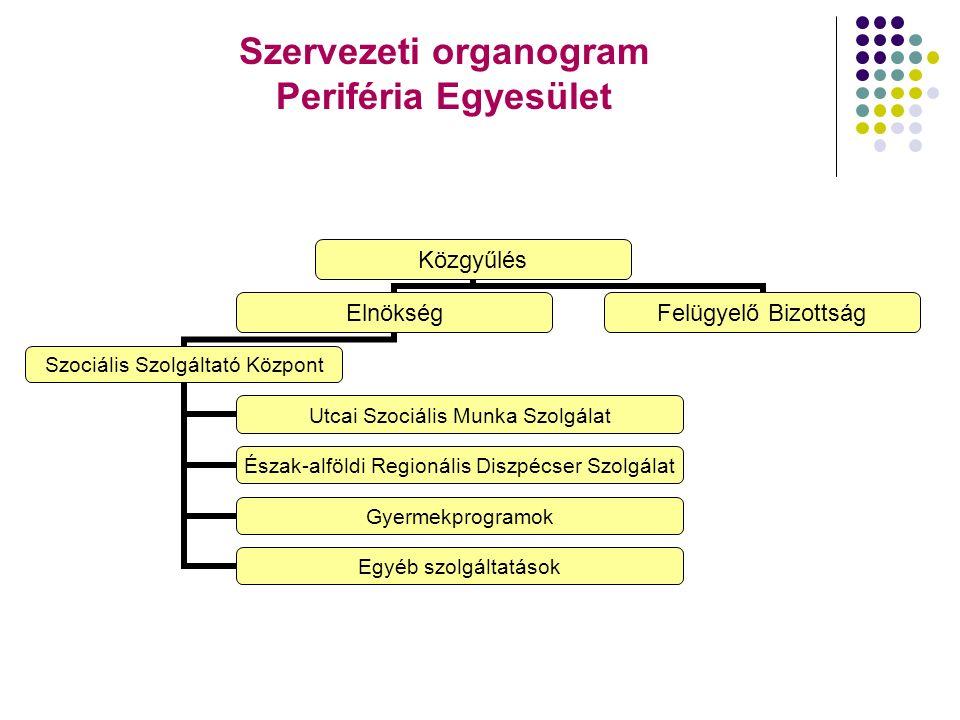Szervezeti organogram Periféria Egyesület Közgyűlés Elnökség Szociális Szolgáltató Központ Utcai Szociális Munka Szolgálat Észak-alföldi Regionális Di