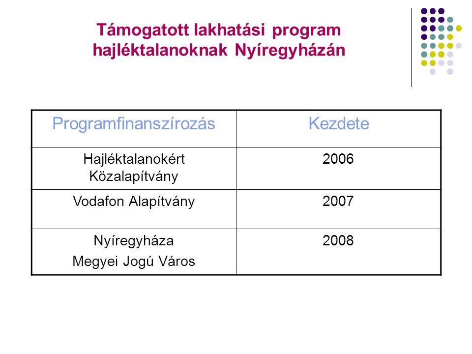 Támogatott lakhatási program hajléktalanoknak Nyíregyházán ProgramfinanszírozásKezdete Hajléktalanokért Közalapítvány 2006 Vodafon Alapítvány2007 Nyíregyháza Megyei Jogú Város 2008