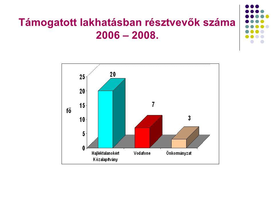 Támogatott lakhatásban résztvevők száma 2006 – 2008.