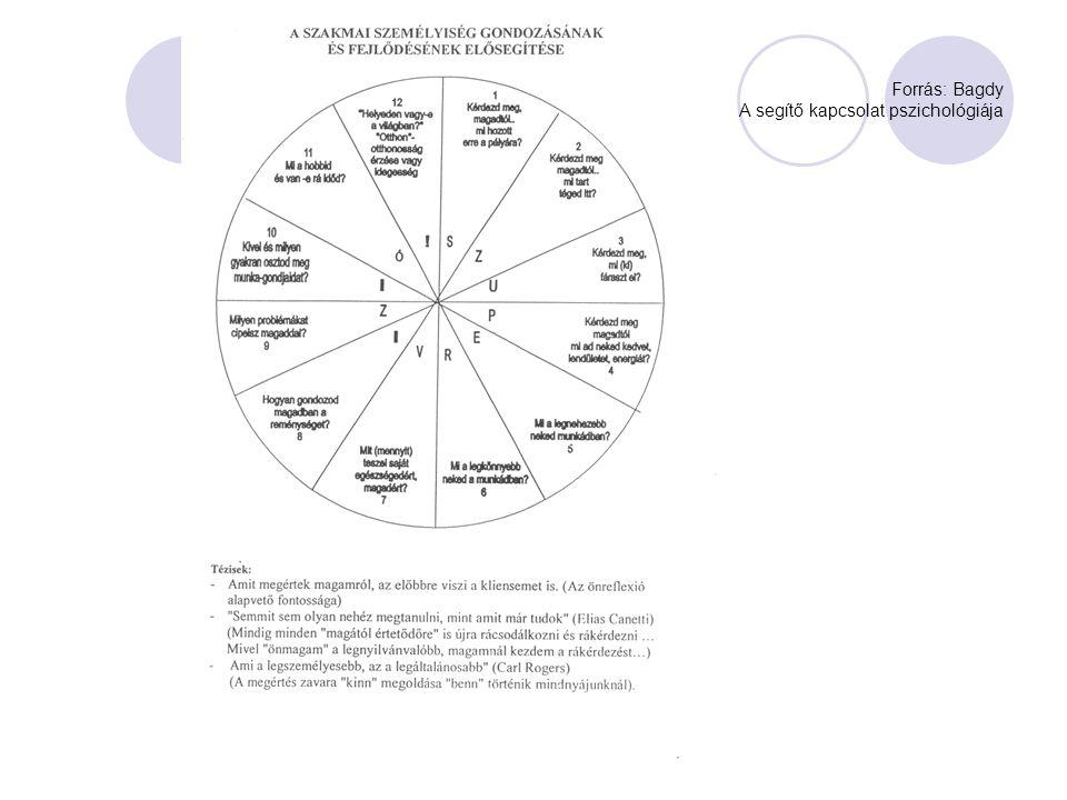 Forrás: Bagdy A segítő kapcsolat pszichológiája
