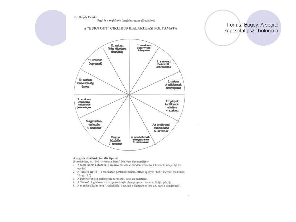 Forrás: Bagdy: A segítő kapcsolat pszichológiája