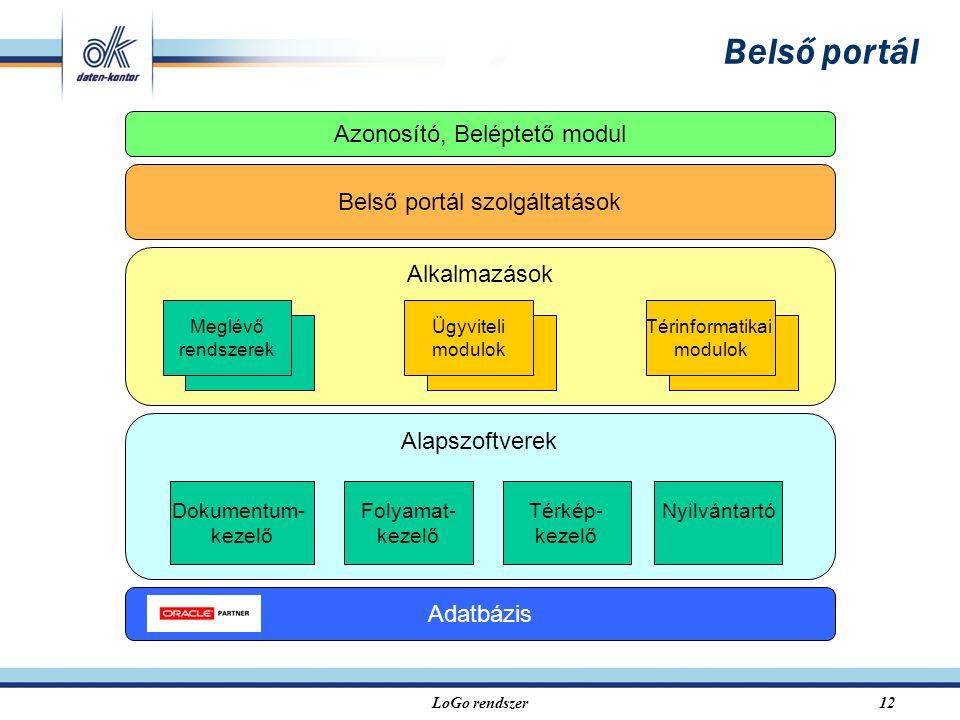 LoGo rendszer12 Alkalmazások Térinformatikai modulok Meglévő rendszerek Ügyviteli modulok Alapszoftverek Dokumentum- kezelő Folyamat- kezelő Térkép- kezelő Nyilvántartó Azonosító, Beléptető modul Belső portál szolgáltatások Belső portál Adatbázis