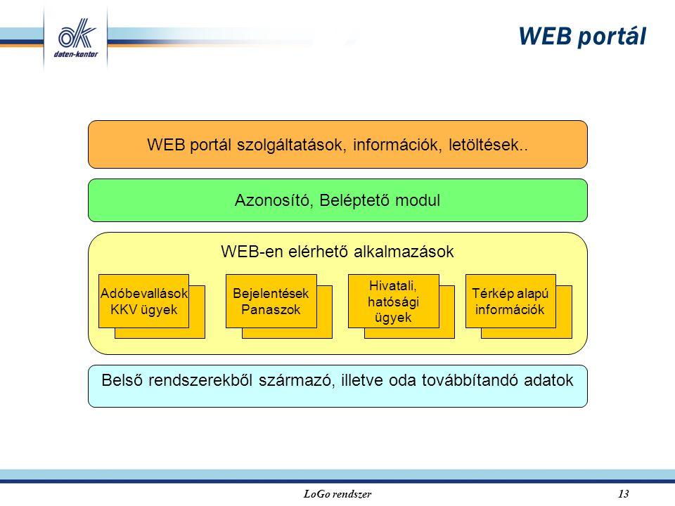 LoGo rendszer13 WEB-en elérhető alkalmazások Bejelentések Panaszok Adóbevallások KKV ügyek Hivatali, hatósági ügyek Térkép alapú információk WEB portál Belső rendszerekből származó, illetve oda továbbítandó adatok Azonosító, Beléptető modul WEB portál szolgáltatások, információk, letöltések..