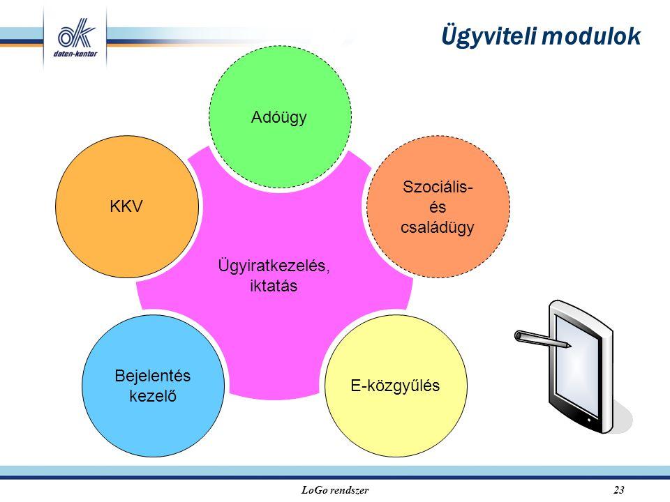 LoGo rendszer23 Ügyviteli modulok Ügyiratkezelés, iktatás KKV Szociális- és családügy Adóügy Bejelentés kezelő E-közgyűlés
