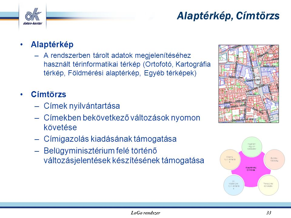 LoGo rendszer33 Alaptérkép, Címtörzs Alaptérkép –A rendszerben tárolt adatok megjelenítéséhez használt térinformatikai térkép (Ortofotó, Kartográfia térkép, Földmérési alaptérkép, Egyéb térképek) Címtörzs –Címek nyilvántartása –Címekben bekövetkező változások nyomon követése –Címigazolás kiadásának támogatása –Belügyminisztérium felé történő változásjelentések készítésének támogatása Alaptérkép, Címtörzs Közmű nyilvántartá s Építés- hatóság Ingatlan vagyon kataszter Út, közterület nyilvántartá s Település rendezés