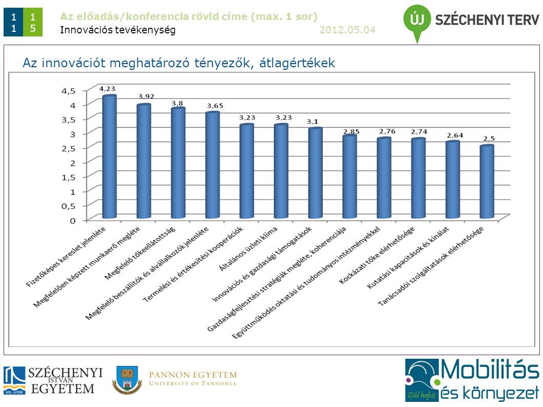 Az előadás/konferencia rövid címe (max. 1 sor) 2012.05.04 1 1515 Innovációs tevékenység Az innovációt meghatározó tényezők, átlagértékek