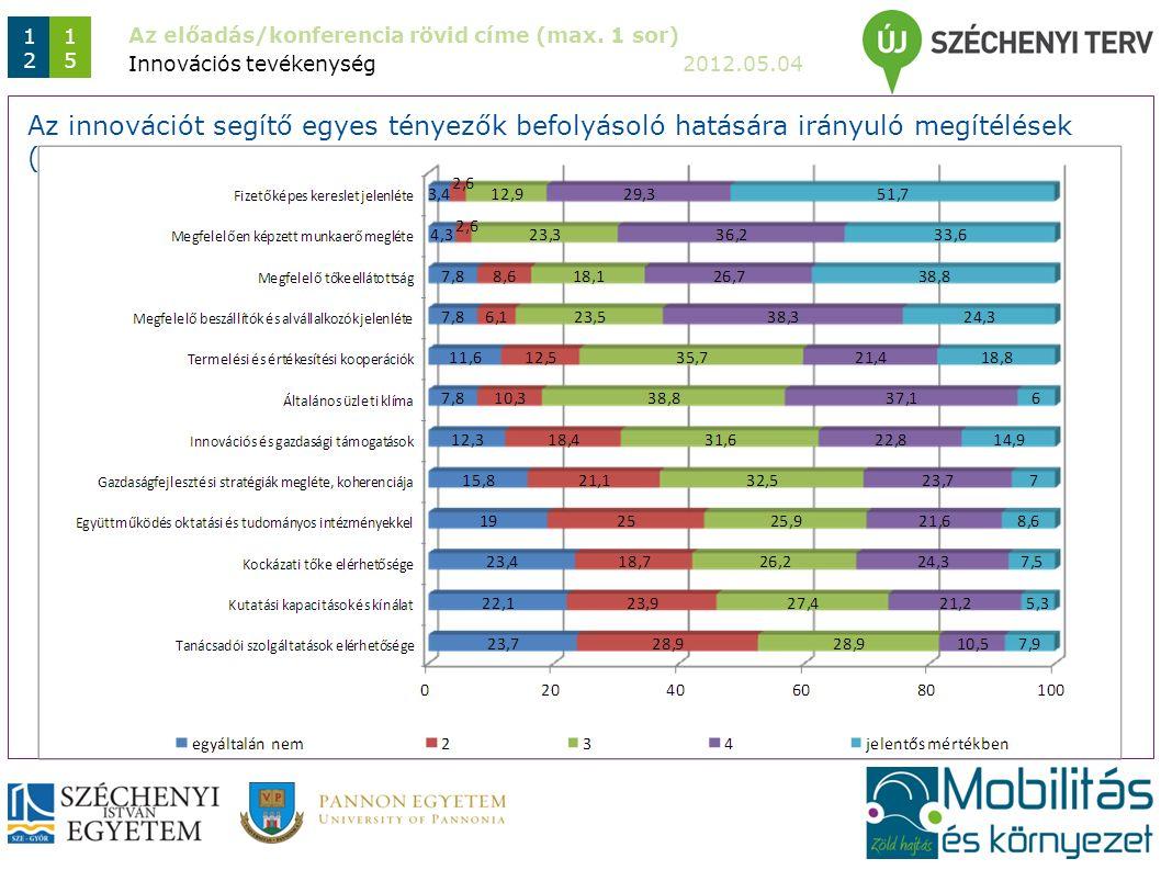 Az előadás/konferencia rövid címe (max. 1 sor) 2012.05.04 1212 1515 Innovációs tevékenység Az innovációt segítő egyes tényezők befolyásoló hatására ir