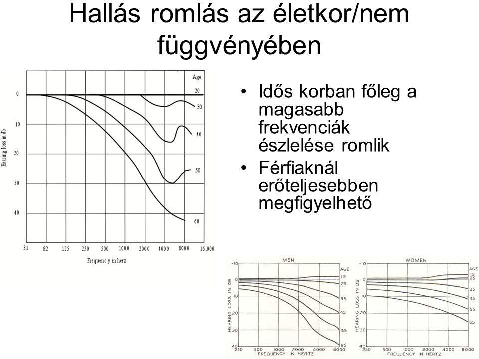 Hallás romlás az életkor/nem függvényében Idős korban főleg a magasabb frekvenciák észlelése romlik Férfiaknál erőteljesebben megfigyelhető