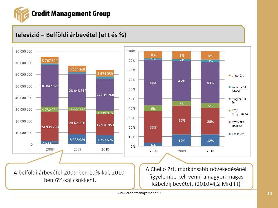 www.creditmanagement.hu 10 Televízió – Belföldi árbevétel (eFt és %) A belföldi árbevétel 2009-ben 10%-kal, 2010- ben 6%-kal csökkent.